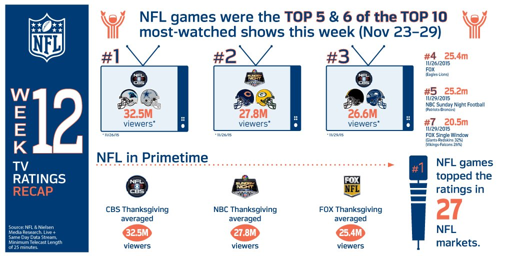 NFL games continued to dominate ratings in Week 12 (Nov 23-29)...& Thanksgiving games averaged 28.5 million viewers https://t.co/dcP54rToaf