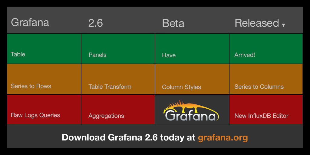 Grafana on Twitter:
