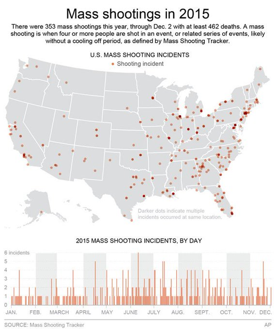 Mass shootings in the U.S. have killed hundreds this year, a look at when and where: https://t.co/GTyjirWPYk