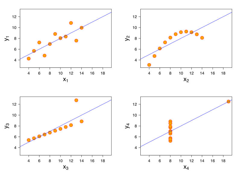 Anscombe Data Sets