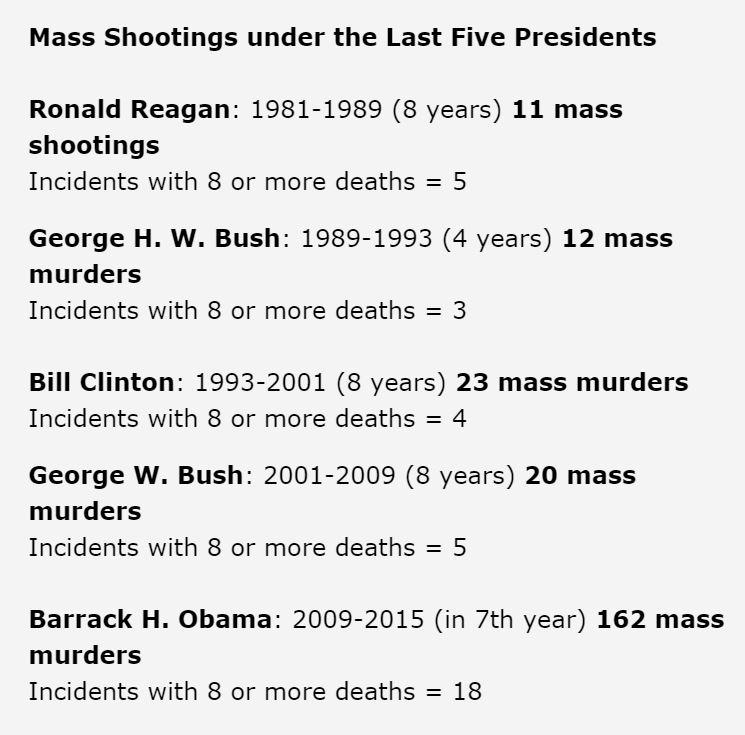 Mass shootings up 700% under reign of terror