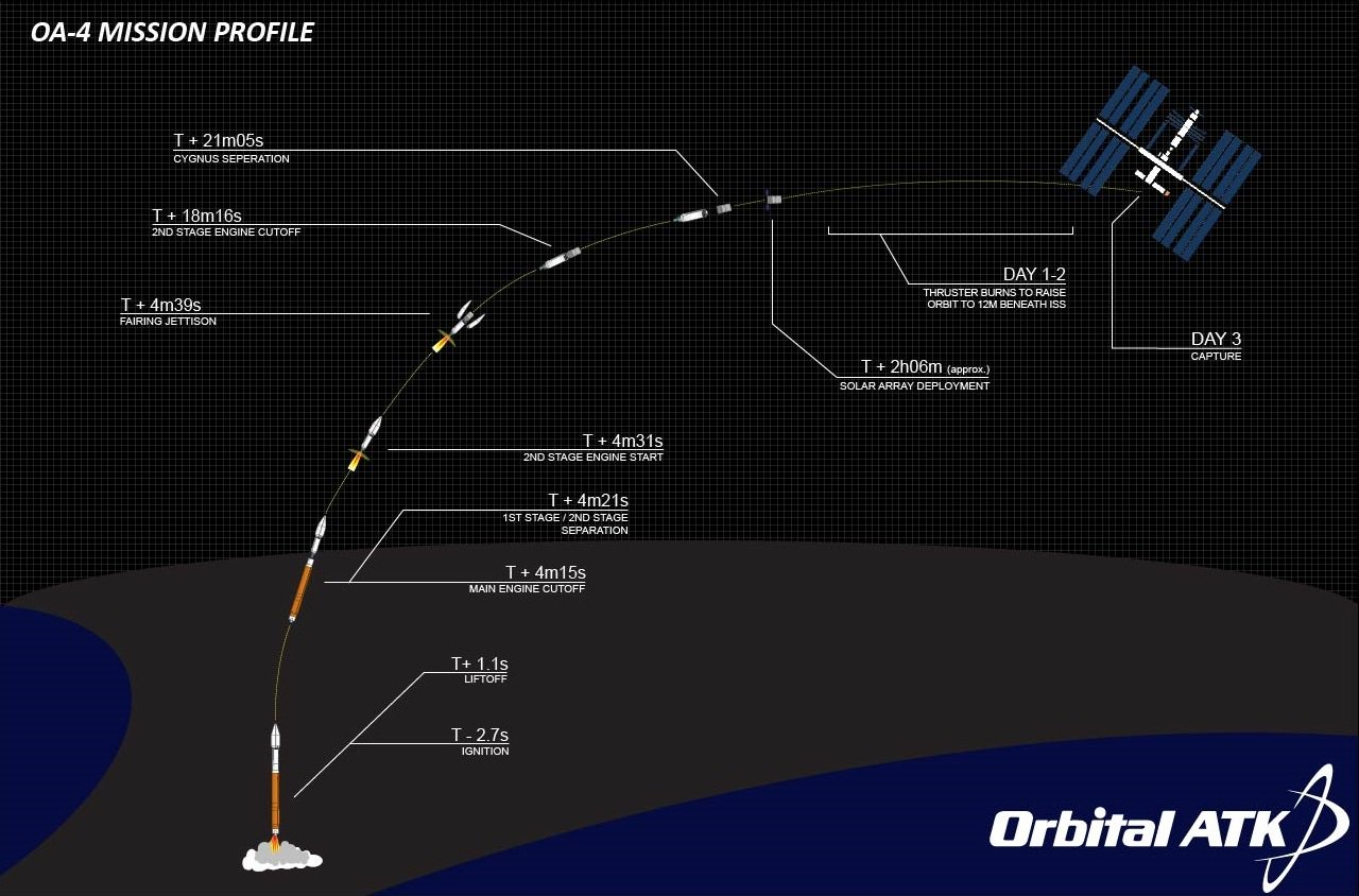 Lancement Atlas V - Cygnus OA-4 (ex Orb-4) - 6 décembre 2015 - Page 5 CVaajALVAAA4XEM
