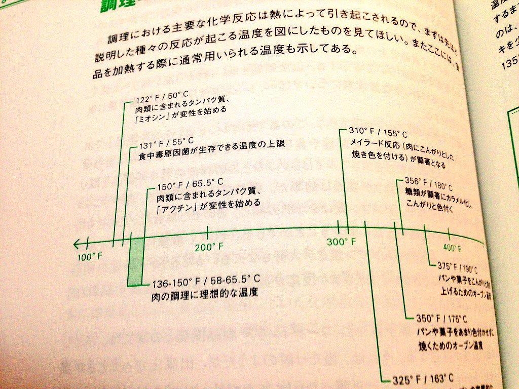 この料理本、例えばお肉を焼くことについて説明するのにきちんとたんぱく質の変性、電熱工学、熱伝導方程式から順に解説していてわかりやすさが半端ない pic.twitter.com/Nd1iQbimvU