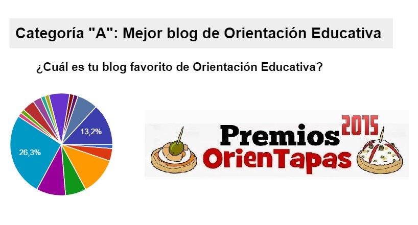 Echando ojo a cómo van votaciones Premios OrienTapas Orientación&TIC. Vota en: https://t.co/xica6rprJ3 #orientachat https://t.co/LAJ1ivKKIA