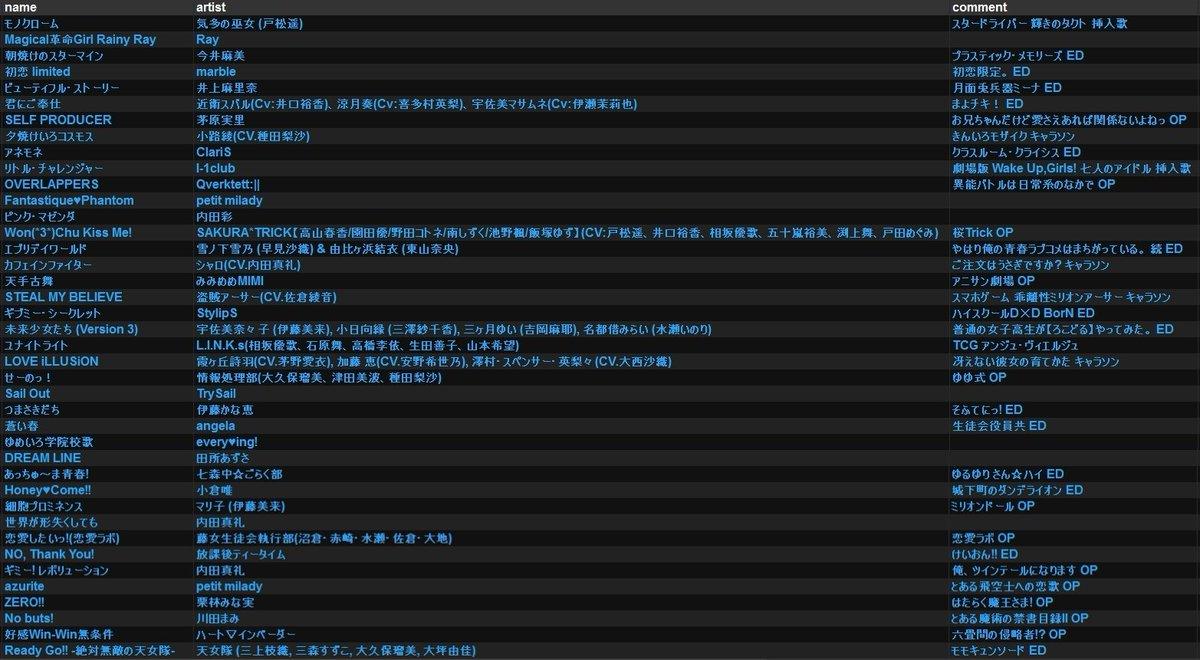 遅くなりましたがあにきゅーぶお疲れ様でした。 ゲストで富山から出演させてもらいました。新潟は強いオタクが多いのでがっつり声優曲やらせてもらいました。 楽しい時間本当にありがとうございました! やった曲のリストです #あにきゅーぶ https://t.co/h9Cm32ftVW