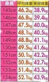 平均 150 体重 センチ