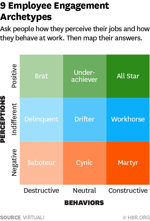 talent mapping template - vala afshar on twitter 9 employee engagement archetypes