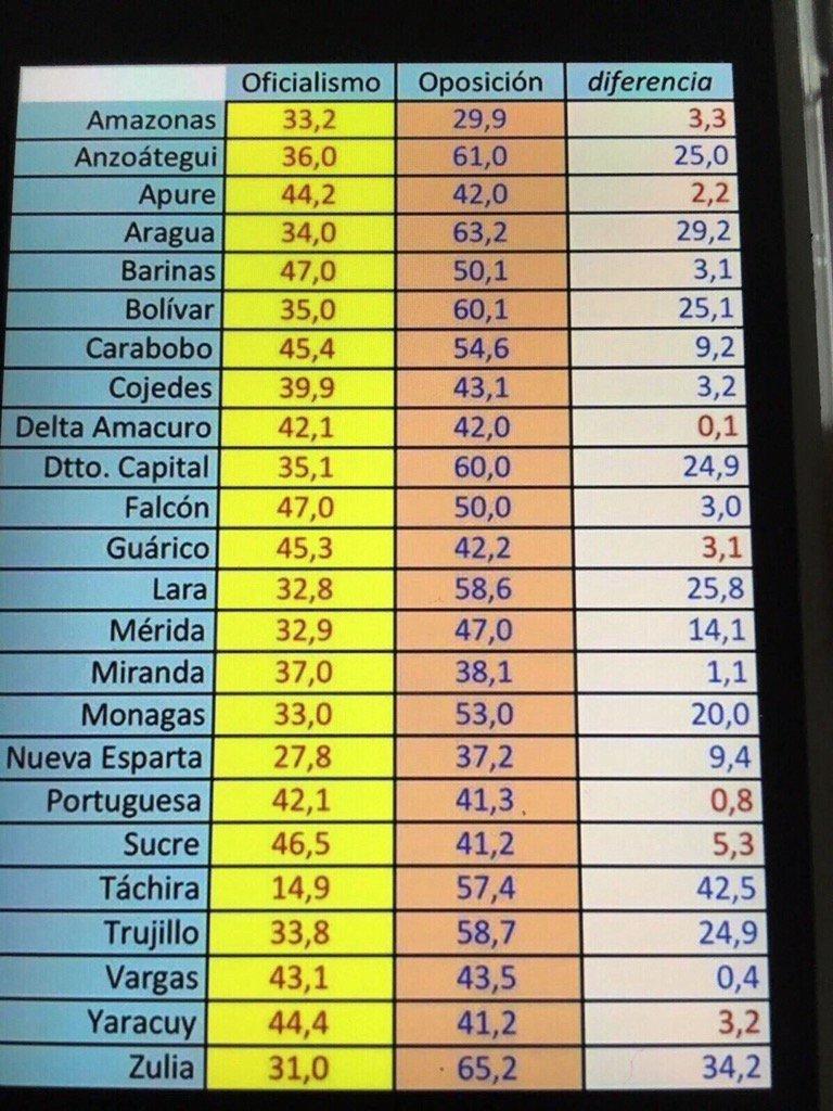 La oposición venezolana arrasa en los estados mas grandes, incluso en los q ERAN bastiones chavistas https://t.co/30LxMauH2J