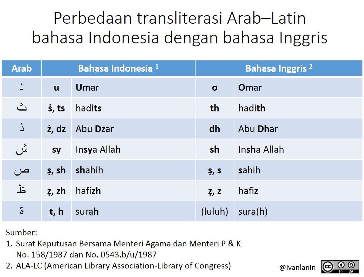 Download font transliterasi arab