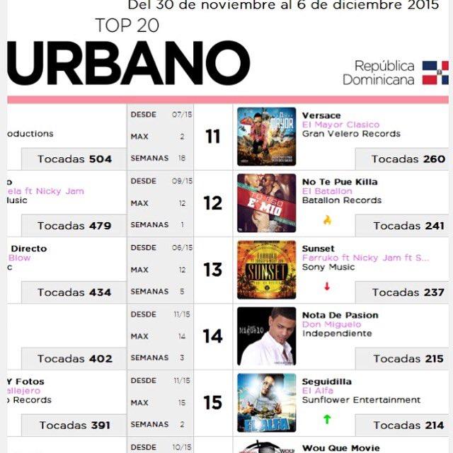 Posición #12 del top 20 de las canciones urbanas mas sonadas según #MonitorLatino