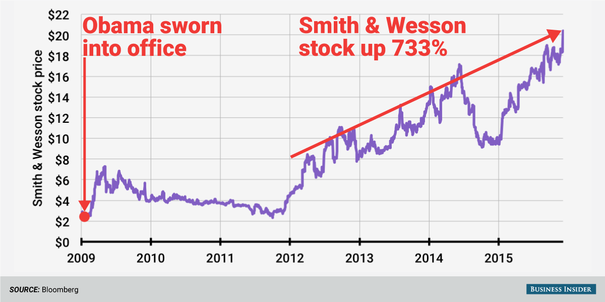 Smith & Wesson will explicitly tell you the gun business boomed after Obama became president https://t.co/Dks7V3NLgn https://t.co/I6pHcNPSTV