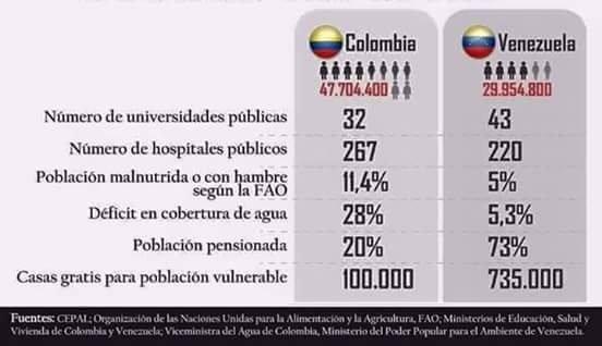 Resultado de imagen para ni colombi esta tan bien ni venezuela tan mal
