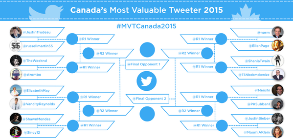 Twitter releases 'Canada's Most Valuable Tweeter' bracket. @JustinBieber vs @NaomiAKlein is the one to watch. https://t.co/y8C09EPUDn