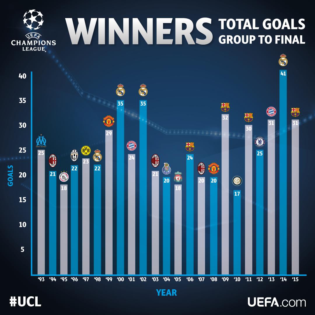 Статистика лига чемпионов