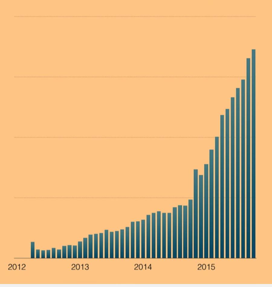 #MeteorJS growth since 2012. From @immir's devshop talk last week: https://t.co/zWkyYYshfL https://t.co/ejcAaGAH8J