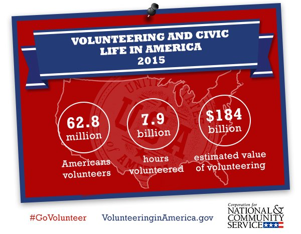 Do you volunteer? Because 62.8 million Americans do. #GoVolunteer today at https://t.co/uXIpYoZa4D https://t.co/sntLUJJZSC