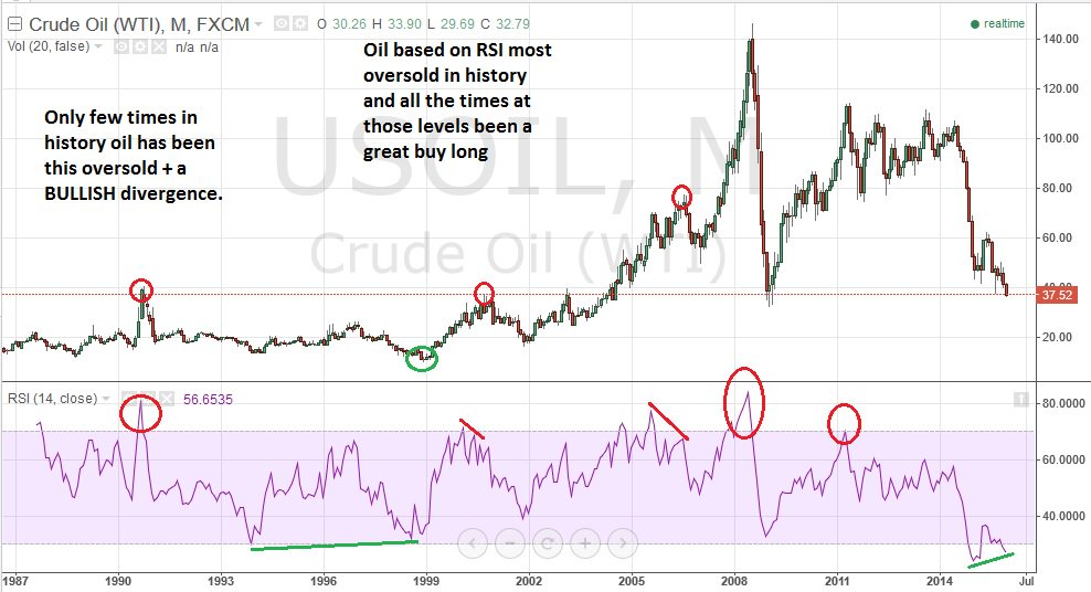 This chart should tell a lot why i'm very bullish on oil here at 35-40 $USO $UCO #Oil - all IMO https://t.co/j7hyHeY9pJ