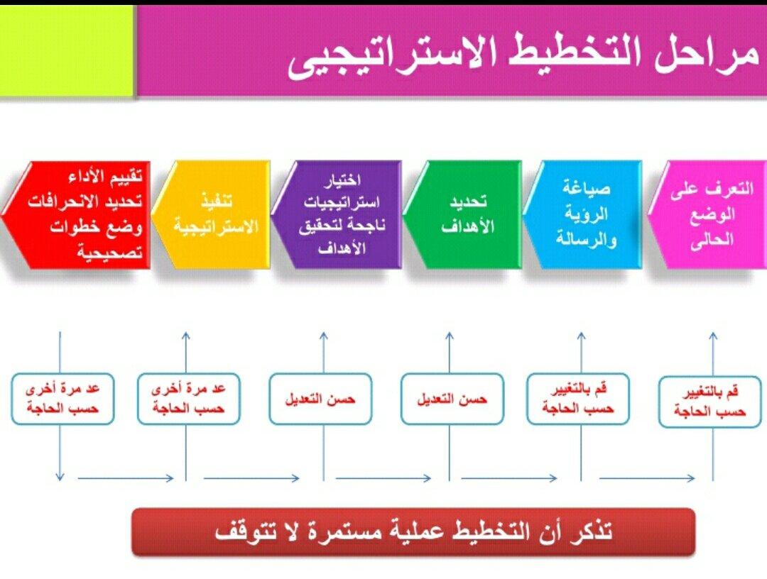 التخطيط الشخصي pdf