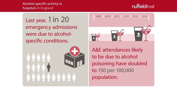 Alcohol Addiction Statistics