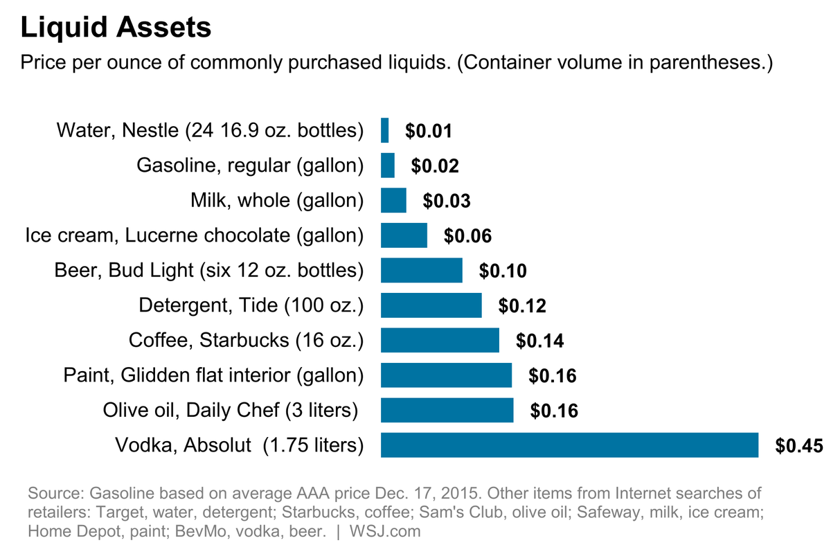 Gas is cheaper than all drinks, even milk.. via WSJ https://t.co/19mhpNWvVj