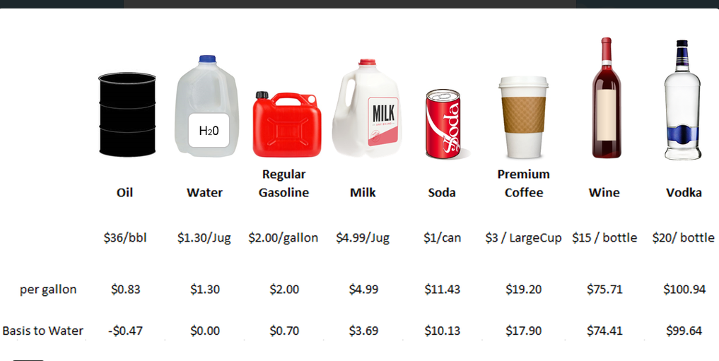 Oil is now cheaper than coffee, milk, water [CHART] https://t.co/FEgqSsBBgS https://t.co/k1UrvDd4cx