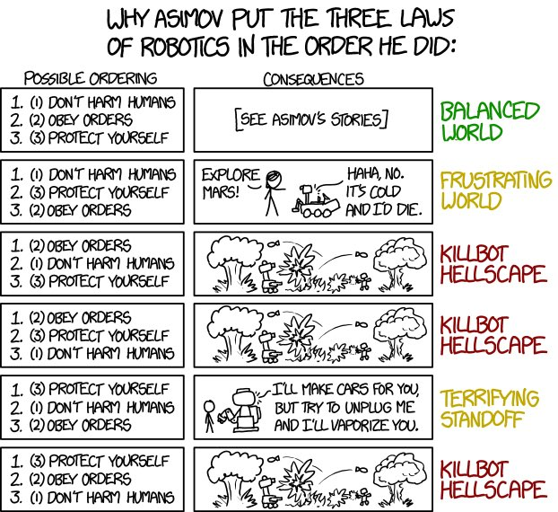 Asimov's 3 Laws of #Robotics.  The order of those laws really, really matters…  from @xkcd https://t.co/gYTtrGm7C2 https://t.co/0R1ibG039K