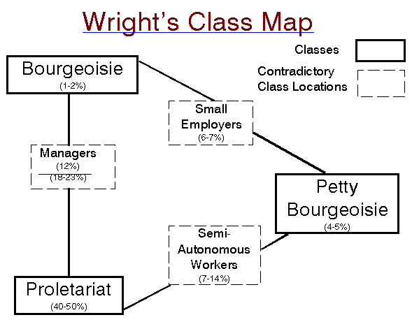 summary weber class status Class, status, and party  1 introduction  weber developed a different approach to the study of social groups and classes than did marx for marx, there were two primary groups in society and these were classes, the bourgeoisie and the proletariat, whose contradictory social relationship is the motive force for change in capitalism.