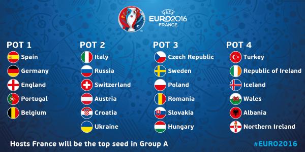Here we go! Tempo di sorteggi in vista di #Euro2016  Segui #Euro2016Draw con #Vavel https://t.co/XhiMXI6ugb https://t.co/BusYm9hX7b