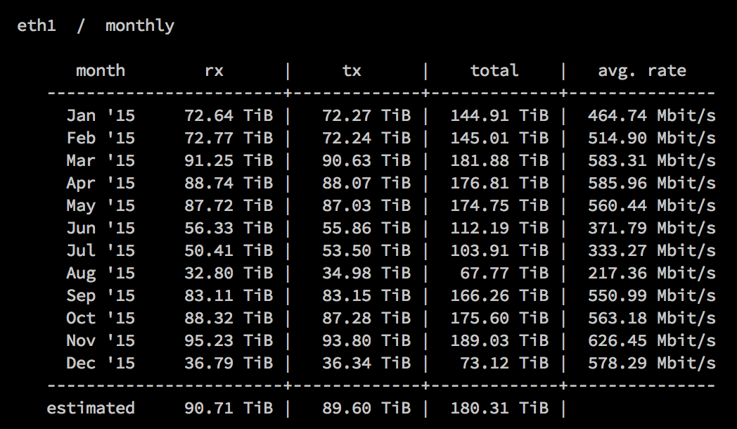 My Tor exit node is going for 1.8 petabytes in 2015! @torproject #SupportTor #tor https://t.co/CI7DbxZ0jN https://t.co/9idVYB44mo