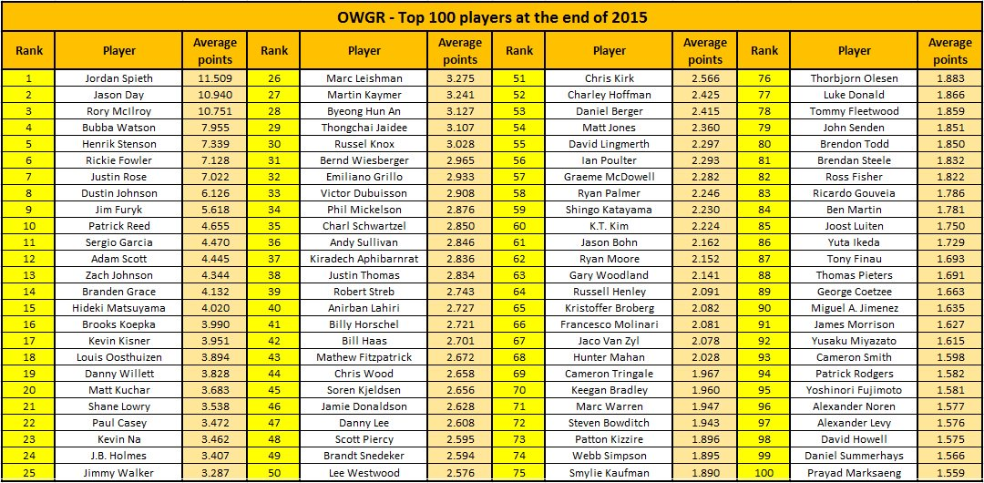 OWGR - End of Year 2015, The Race to the Masters - Page 2 CWGFkVtWUAEoJnp