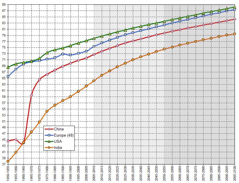 Las 'maravillas' de la medicina tradicional China e India. Esperanza de vida en 1950: 44 y 38 años, respectivamente.