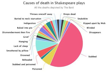Totting up the deaths by this and that in Shakespeare's plays  https://t.co/SyelUH95v1 https://t.co/Hrulc4Cs1M HT @AliceDreger @deborahblum