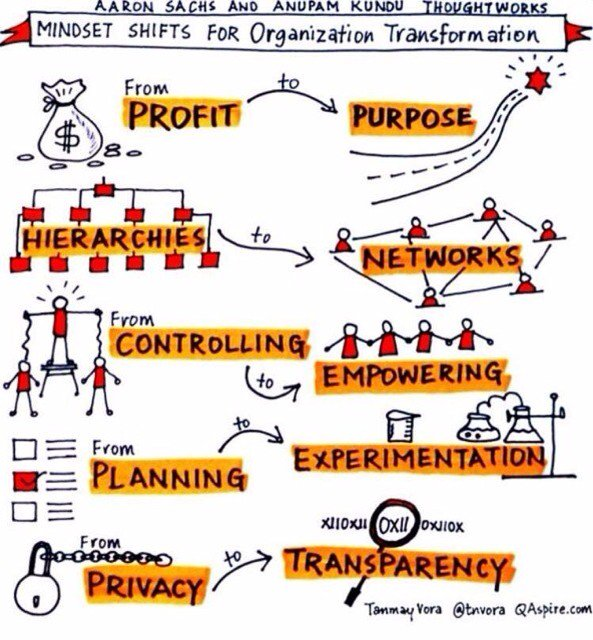 Transformation of the Organisation https://t.co/mhnmtwTF1I