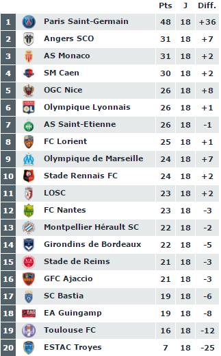 [Actu]Ligue 1 2015/2016 - Page 7 CWIyEmkWwAESEXH