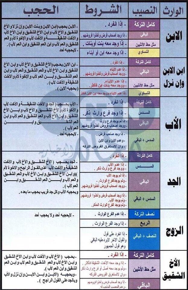 الميراث في الإسلام pdf