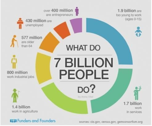 What do 7 billion people do? 800 million have industrial jobs, 430 million are unemployed https://t.co/mCz8WeJL8m
