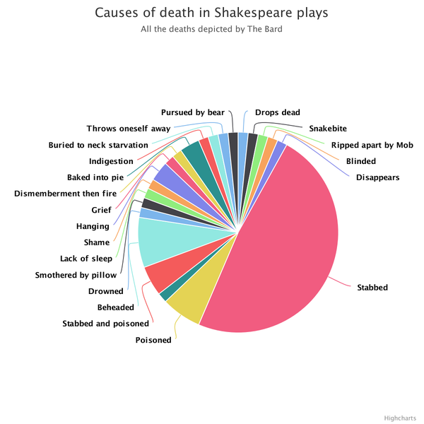 Causes of death in Shakespeare, in one simple pie-chart... https://t.co/6QRPS2bgwH