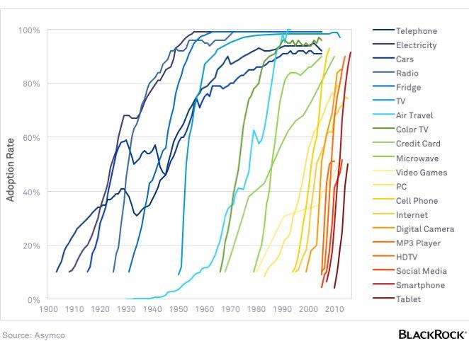 Adoption of technology in the US, 1900-present via @blackrock and @asymco https://t.co/AjyPfKlK9V https://t.co/PAjLosVj4m