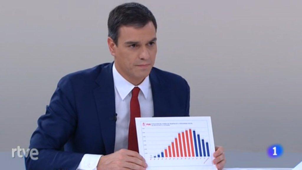 Sr. Rajoy, a los debates se viene preparado #PedroPresidente https://t.co/v5Ni0NVCL0