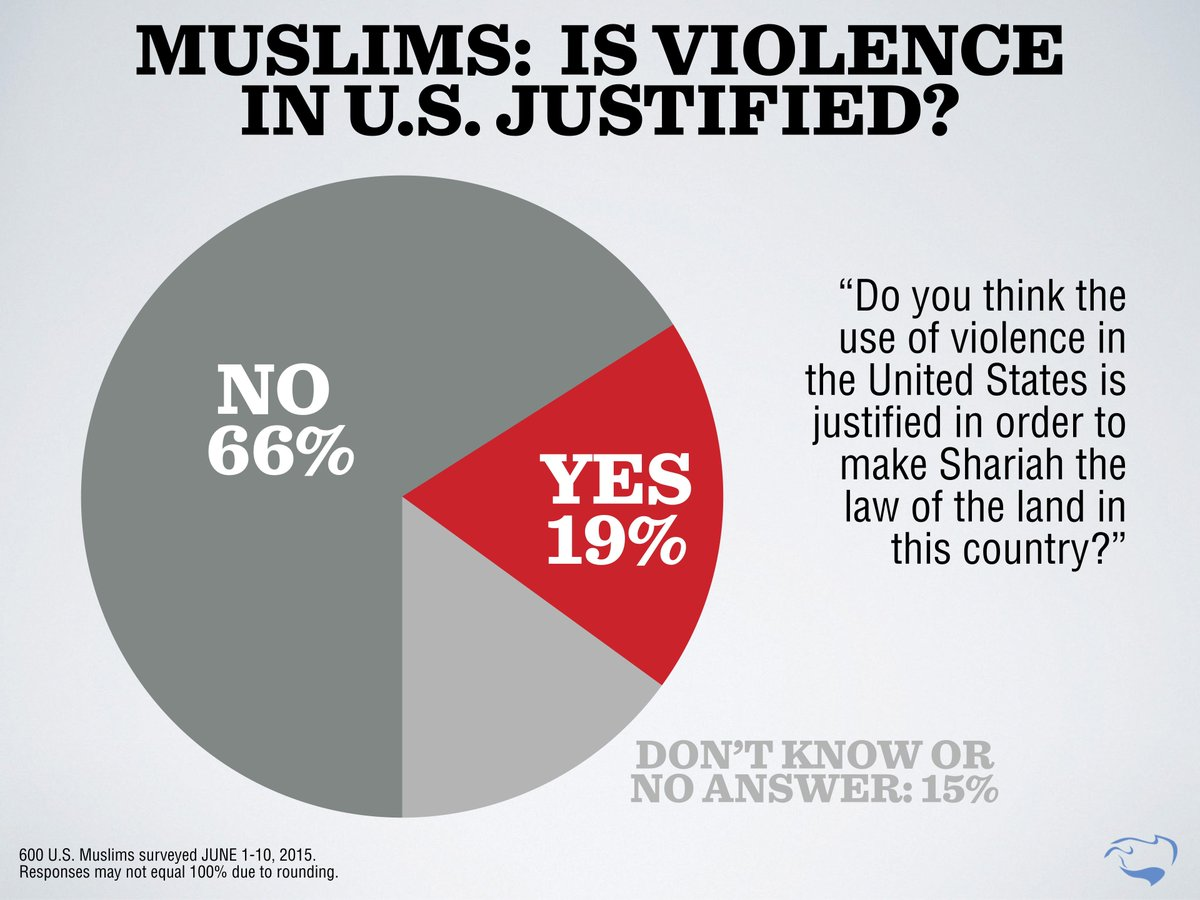 use of violence