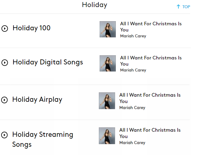 Mariah's Christmas Music: Charts, Airplay, Sales Info  - Page 4 CWQ9kUoXIAAcpRy