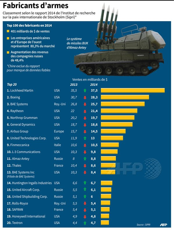 Russia's Arms Export Level ($ billions) - Page 5 CWQWqBJWwAEAOQp