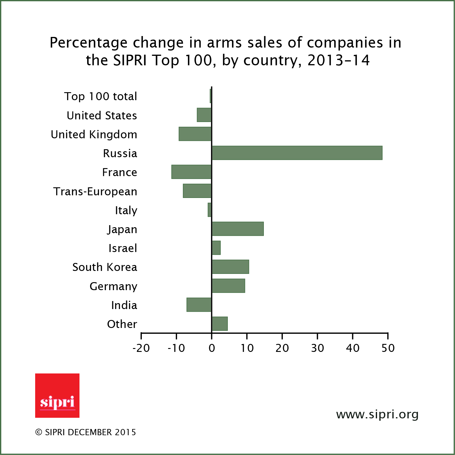 Russia's Arms Export Level ($ billions) - Page 5 CWRLXN3W4AE_vL5
