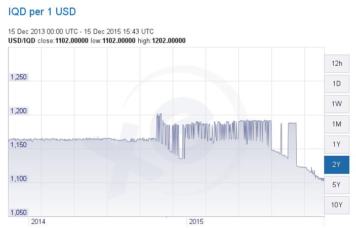 From GetSmarter.Com: Will the Iraqi dinar ever revalue? CWRxnFRUsAEiDje