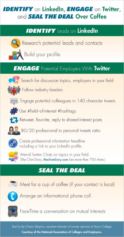 "A6 ""Identify on #LinkedIn, engage on #Twitter and seal over coffee!"" #MillennialTalk https://t.co/JVBqQDQEcT"