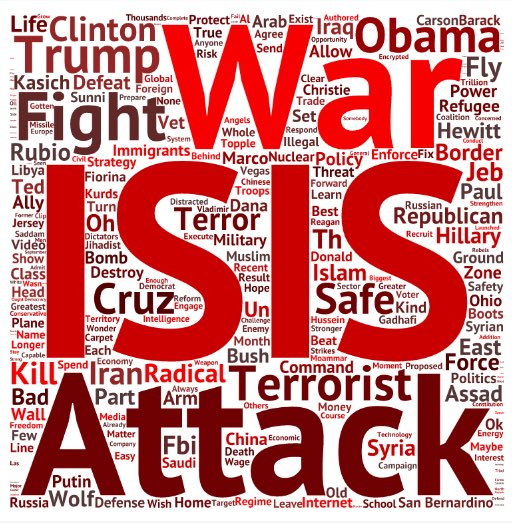 #Wordcloud from the primetime #GOPDebate. Top 3 terms: #ISIS #War #Attack