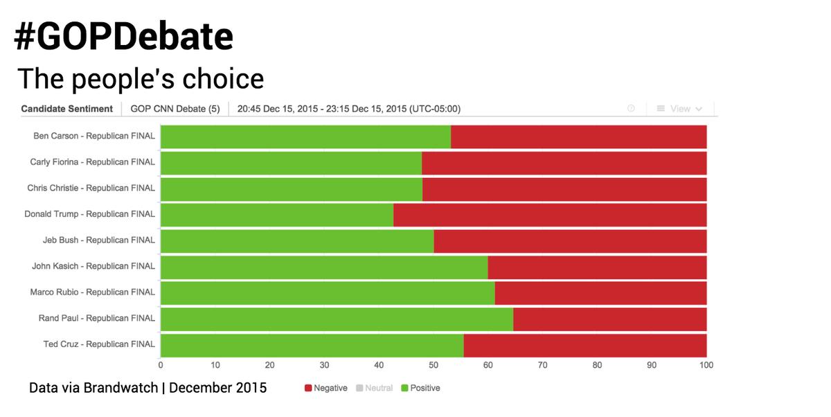 #GOPDebate:  1st @RandPaul 64% 2nd @marcorubio 61% 3rd @JohnKasich 60% https://t.co/7aZtI1p5xP
