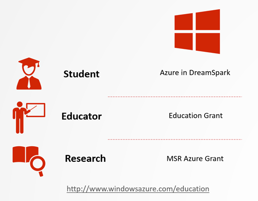 Microsoft Azure FREE offering for #teaching  #learning & #research https://t.co/jVO5dcezE7 https://t.co/L4BlibN35j