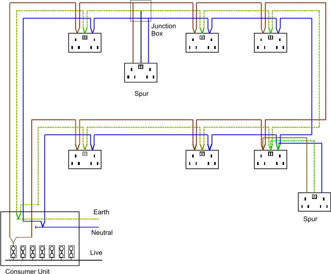 ringcircuit hashtag on twitter rh twitter com ring circuit diagram ring circuit wiring
