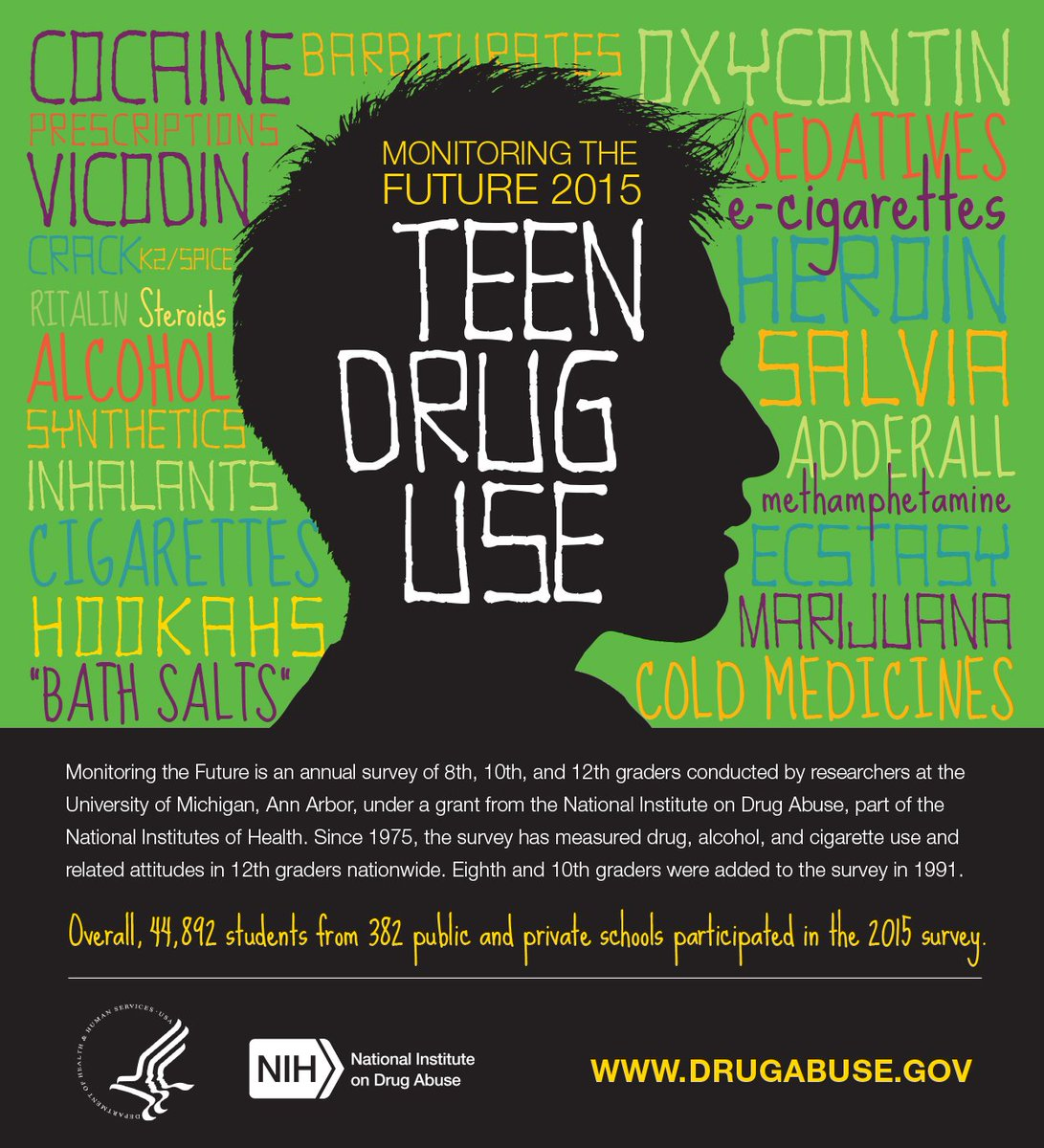 Welcome to our Twitter chat, where we'll discuss teen drug use and attitudes from the #MTF2015 results. https://t.co/HEoMXEi4DM